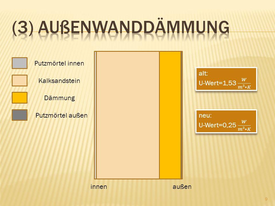 (3) Außenwanddämmung Putzmörtel innen alt: U-Wert=1,53 𝑊 𝑚²∗𝐾