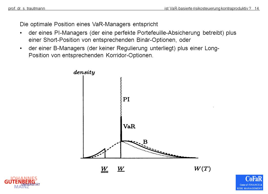 Die optimale Position eines VaR-Managers entspricht