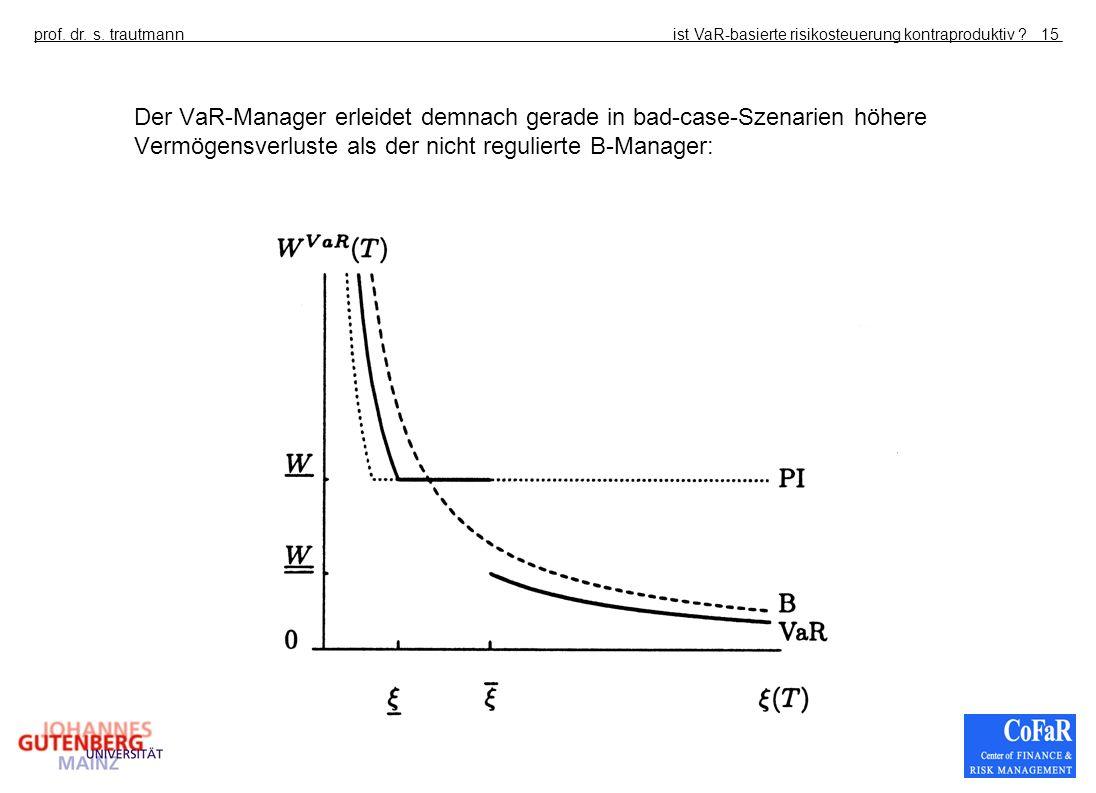 Der VaR-Manager erleidet demnach gerade in bad-case-Szenarien höhere Vermögensverluste als der nicht regulierte B-Manager: