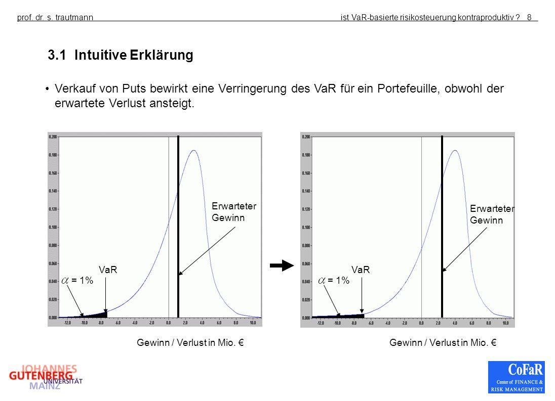 3.1 Intuitive Erklärung Verkauf von Puts bewirkt eine Verringerung des VaR für ein Portefeuille, obwohl der erwartete Verlust ansteigt.