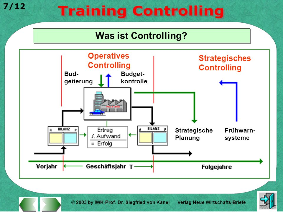 Was ist Controlling Operatives Controlling Strategisches Controlling