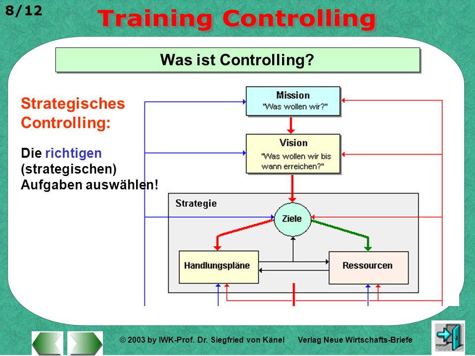 Strategisches Controlling: