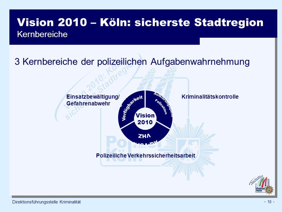 Vision 2010 – Köln: sicherste Stadtregion Kernbereiche