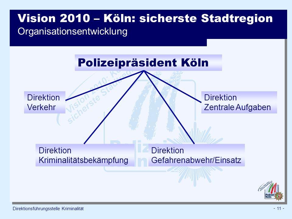 Vision 2010 – Köln: sicherste Stadtregion Organisationsentwicklung