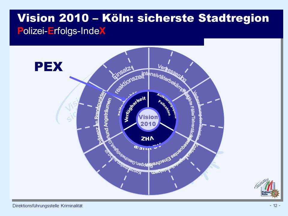 Vision 2010 – Köln: sicherste Stadtregion Polizei-Erfolgs-IndeX