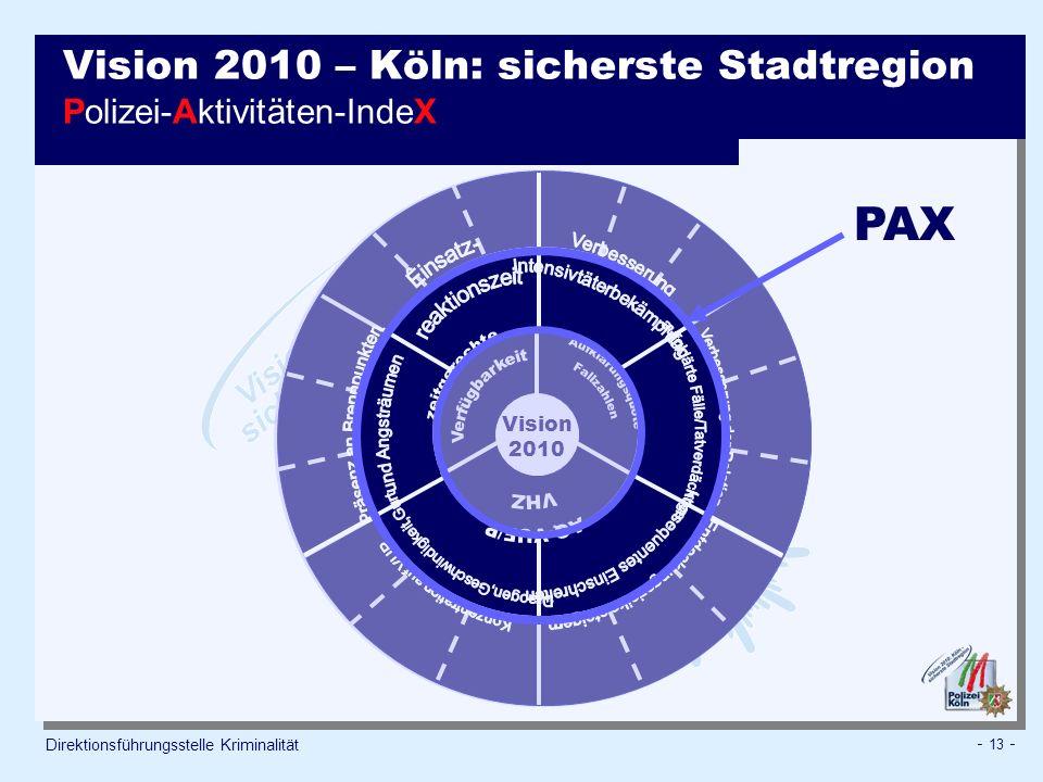 Vision 2010 – Köln: sicherste Stadtregion Polizei-Aktivitäten-IndeX