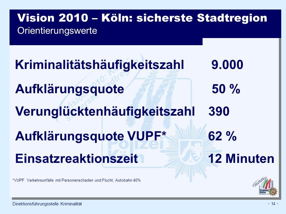 Vision 2010 – Köln: sicherste Stadtregion Orientierungswerte