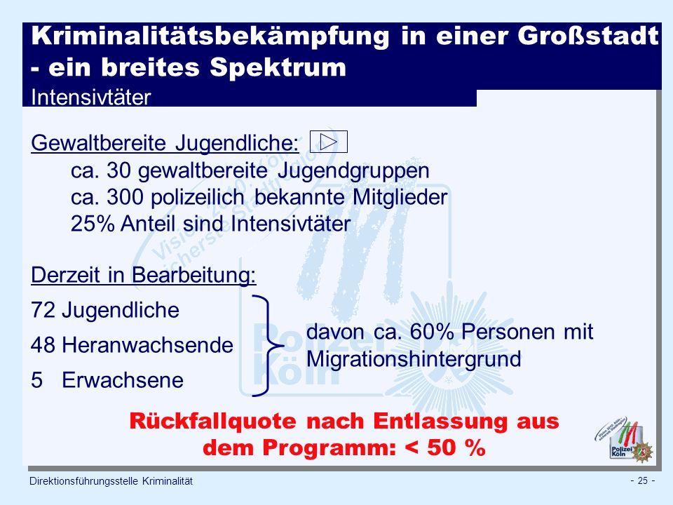 Rückfallquote nach Entlassung aus dem Programm: < 50 %