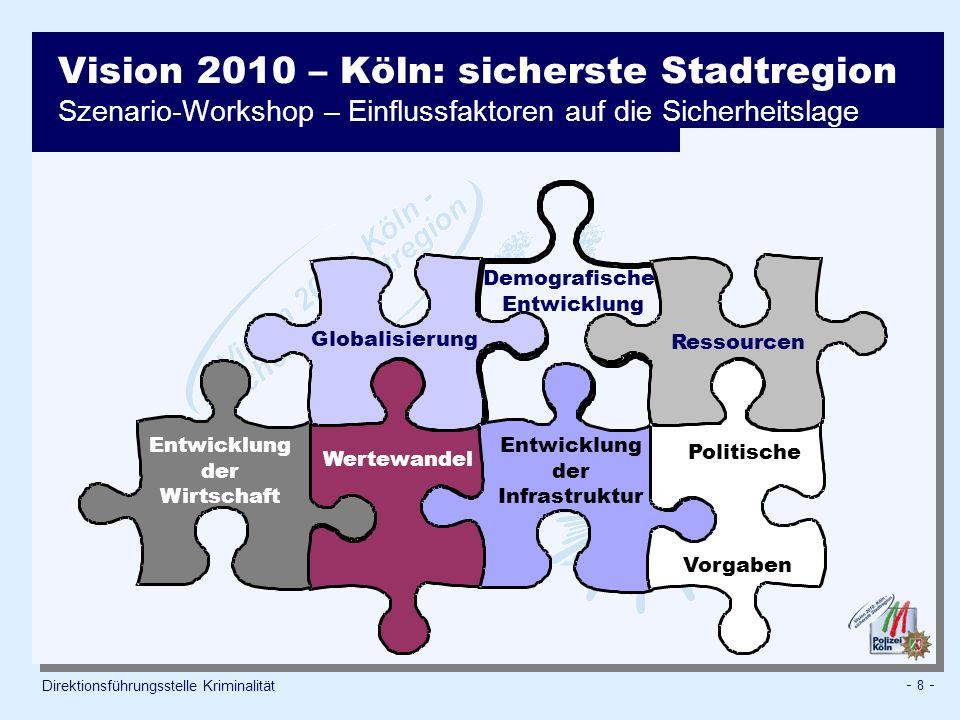 Vision 2010 – Köln: sicherste Stadtregion Szenario-Workshop – Einflussfaktoren auf die Sicherheitslage