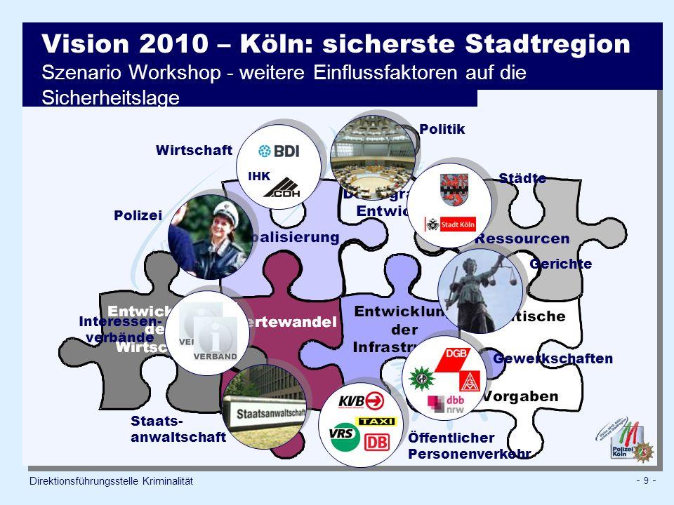 Vision 2010 – Köln: sicherste Stadtregion Szenario Workshop - weitere Einflussfaktoren auf die Sicherheitslage