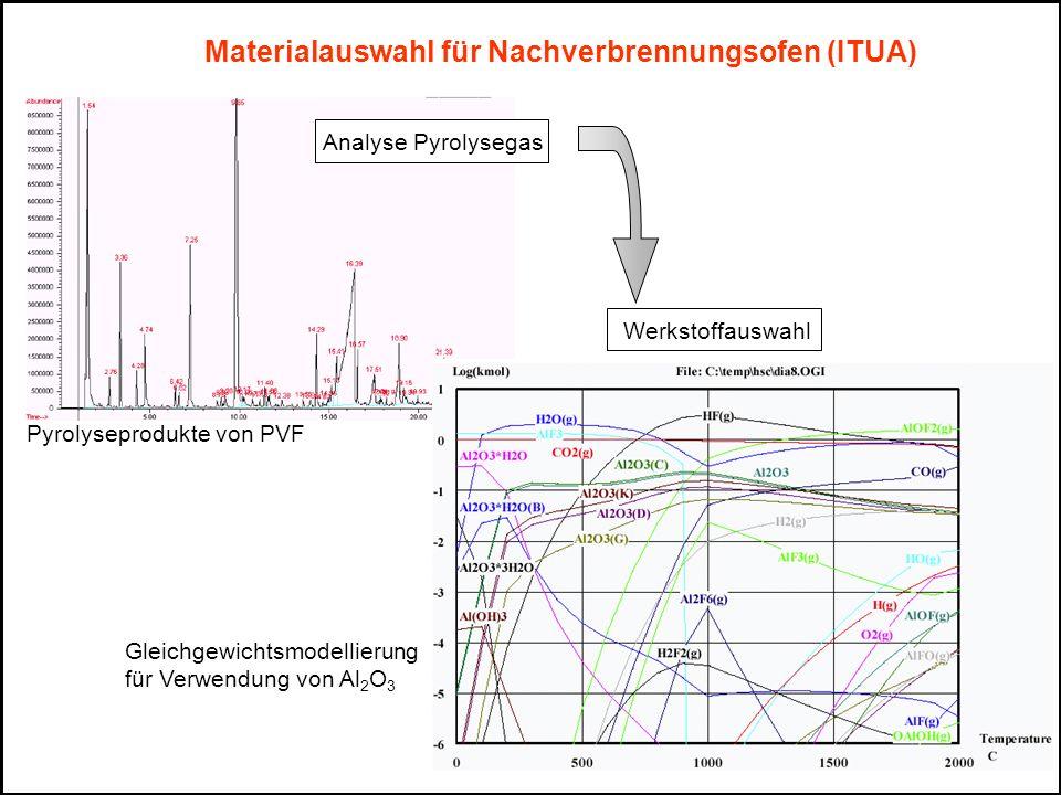 Materialauswahl für Nachverbrennungsofen (ITUA)