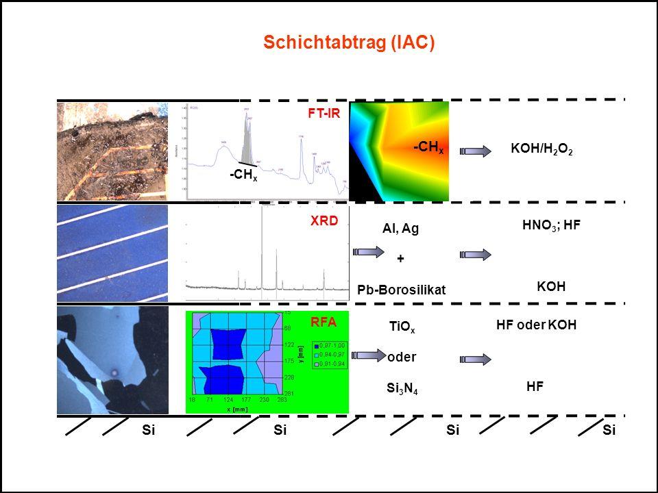 Schichtabtrag (IAC) -CHx Si Si Si Si FT-IR KOH/H2O2 -CHx XRD HNO3; HF