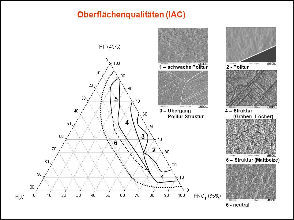 Oberflächenqualitäten (IAC)