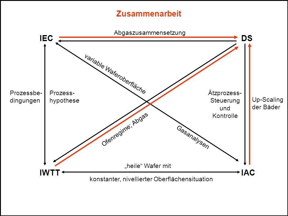 Zusammenarbeit IEC DS IWTT IAC Abgaszusammensetzung