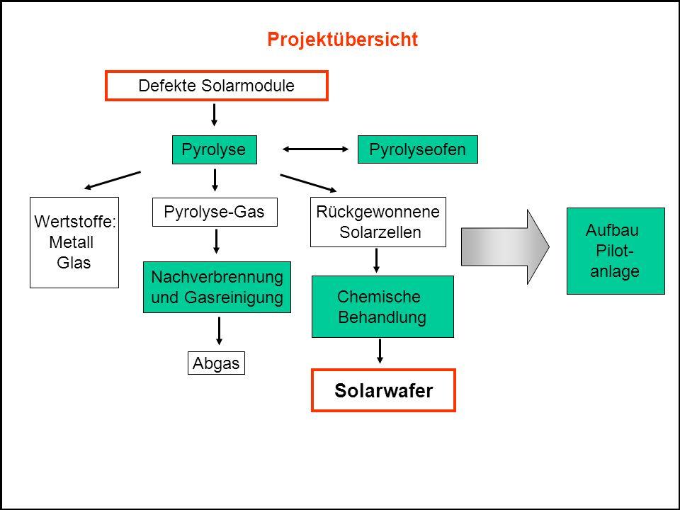 Projektübersicht Solarwafer