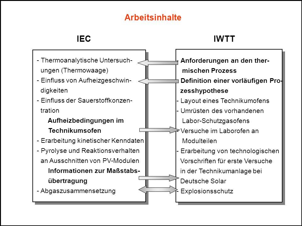 Arbeitsinhalte IEC IWTT Thermoanalytische Untersuch-