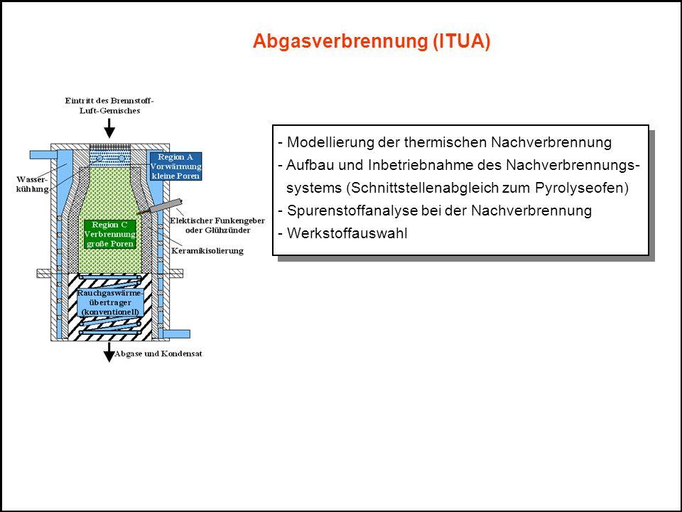 Abgasverbrennung (ITUA)