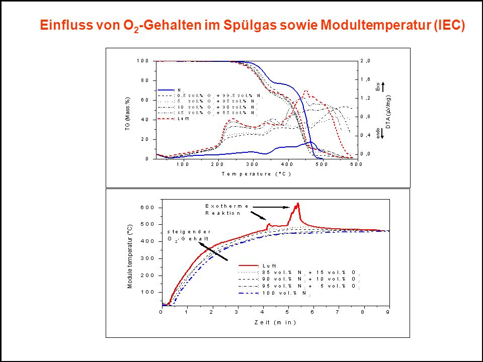 Einfluss von O2-Gehalten im Spülgas sowie Modultemperatur (IEC)