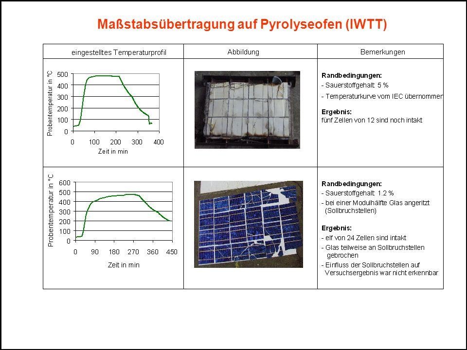 Maßstabsübertragung auf Pyrolyseofen (IWTT)
