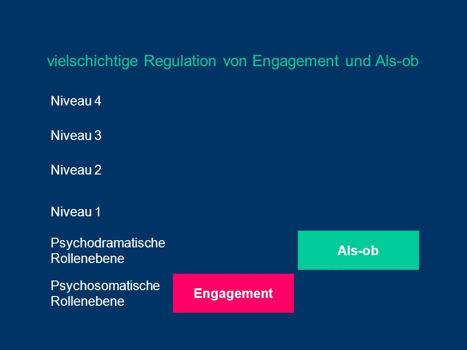 vielschichtige Regulation von Engagement und Als-ob
