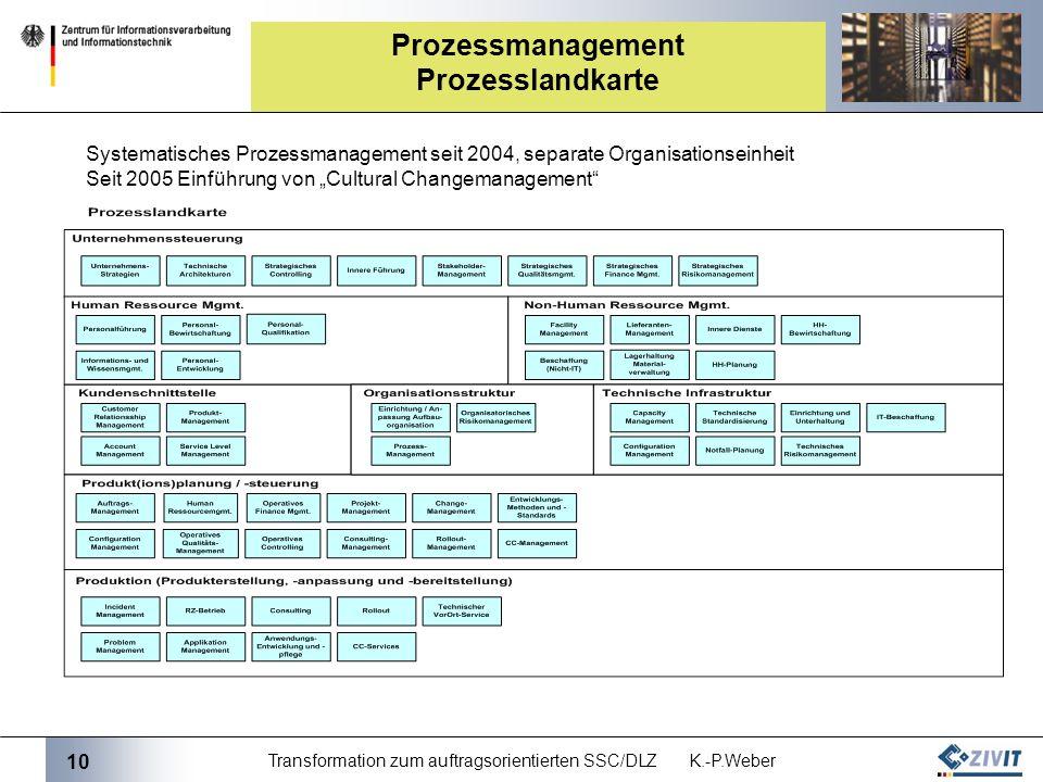 Prozessmanagement Prozesslandkarte