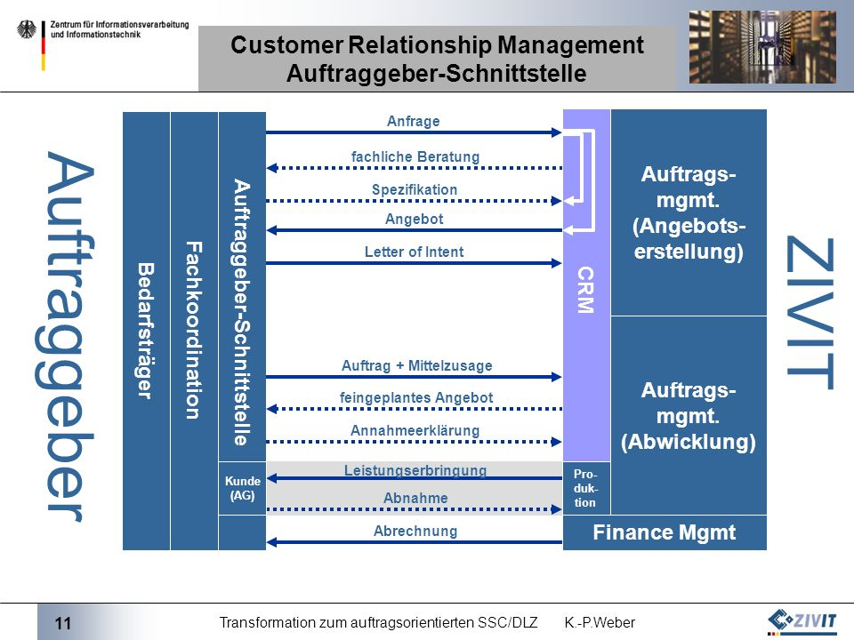 Customer Relationship Management Auftraggeber-Schnittstelle