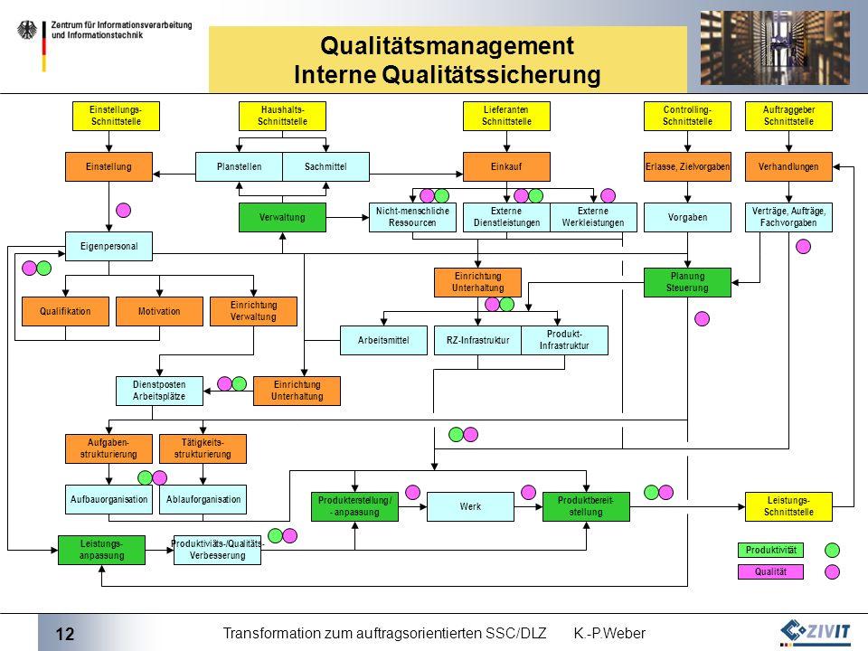 Qualitätsmanagement Interne Qualitätssicherung