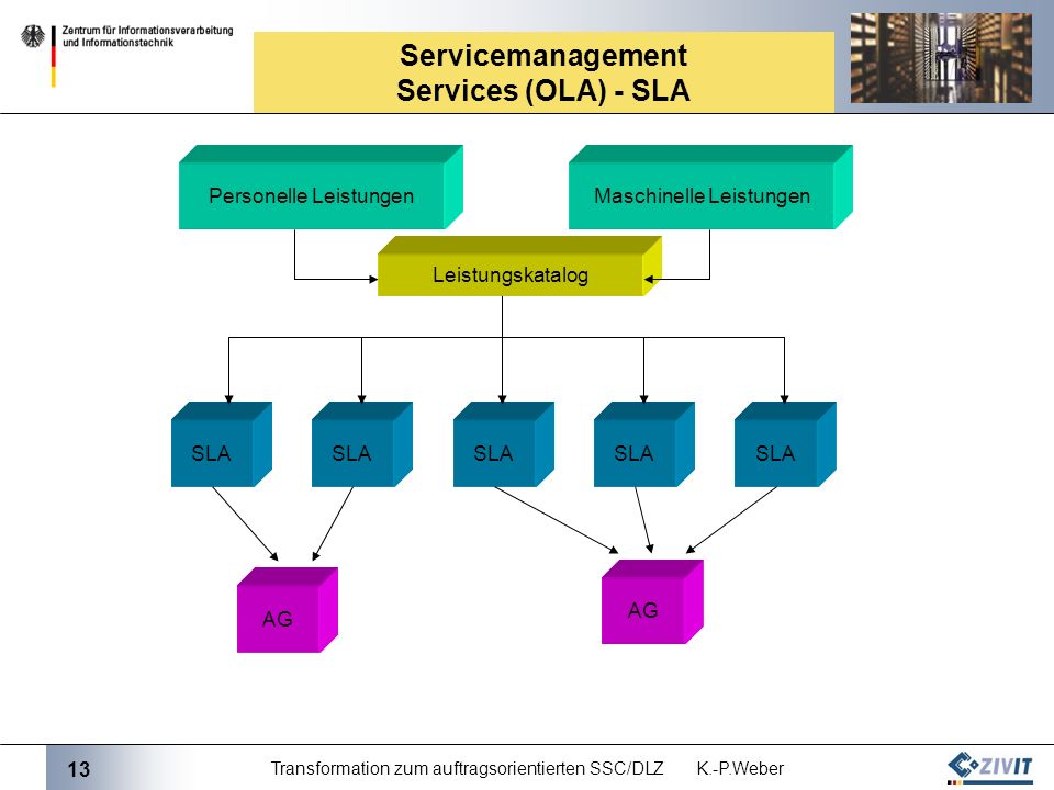 Servicemanagement Services (OLA) - SLA