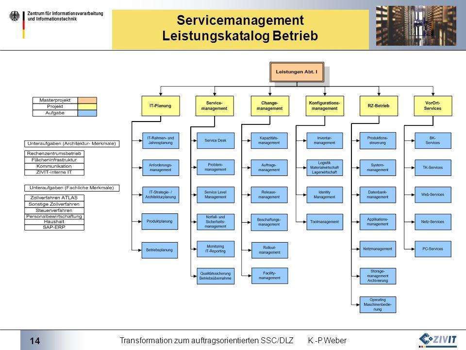 Servicemanagement Leistungskatalog Betrieb