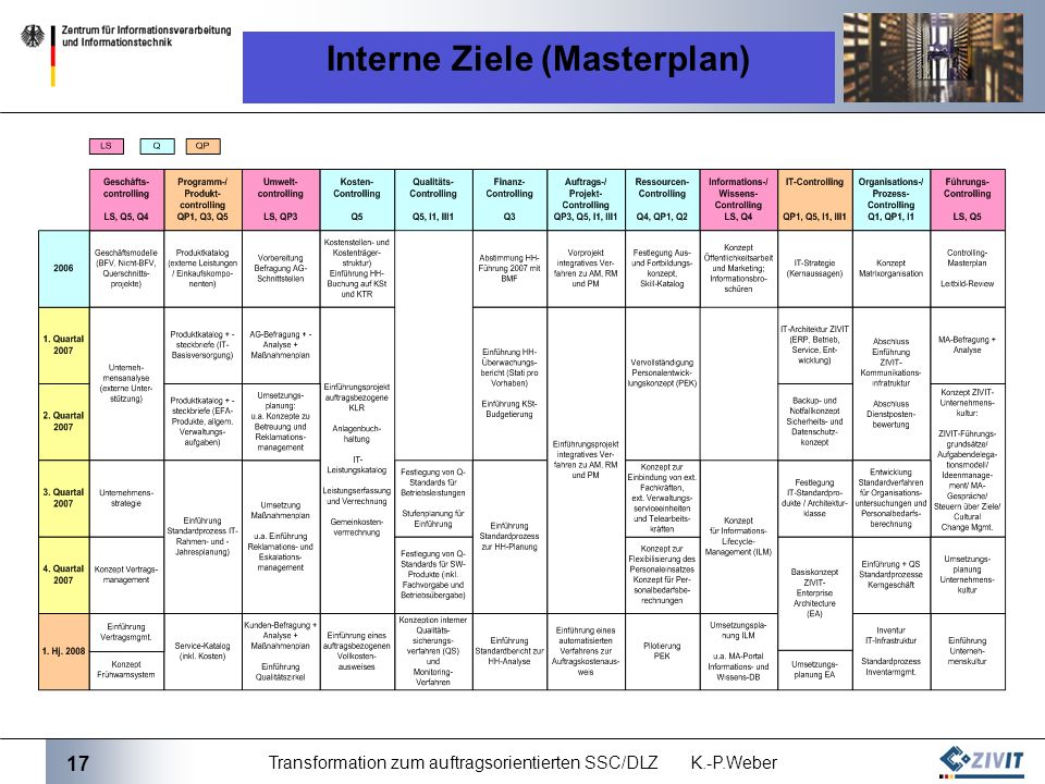 Interne Ziele (Masterplan)