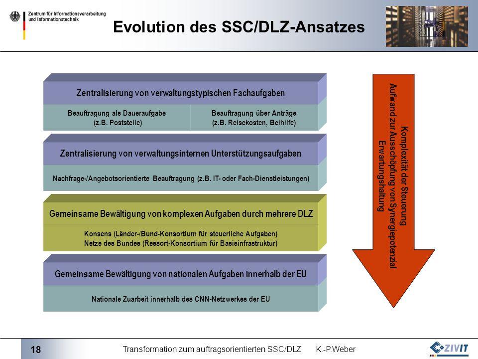 Evolution des SSC/DLZ-Ansatzes