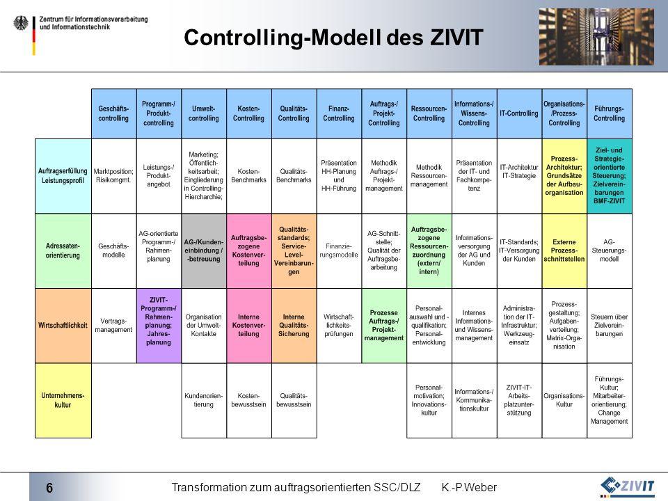 Controlling-Modell des ZIVIT