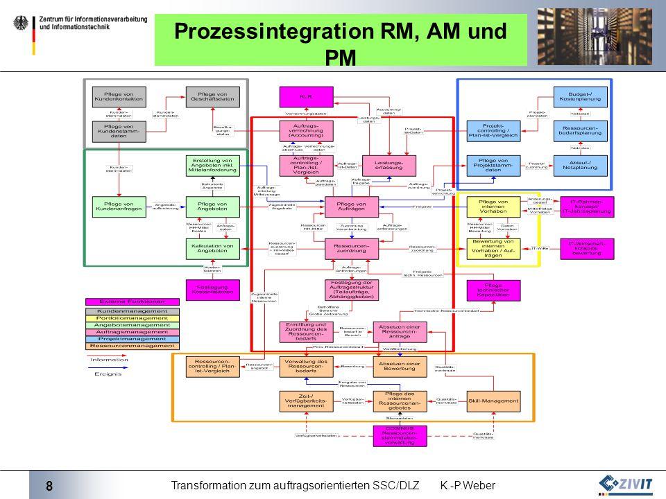 Prozessintegration RM, AM und PM