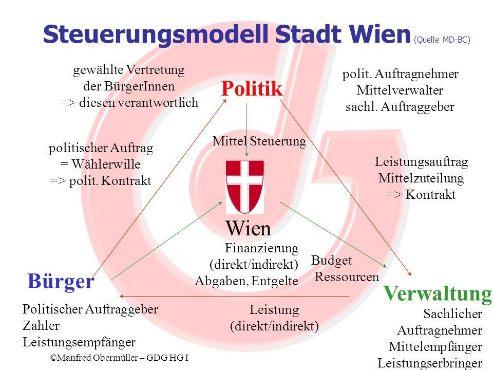 Steuerungsmodell Stadt Wien (Quelle MD-BC)