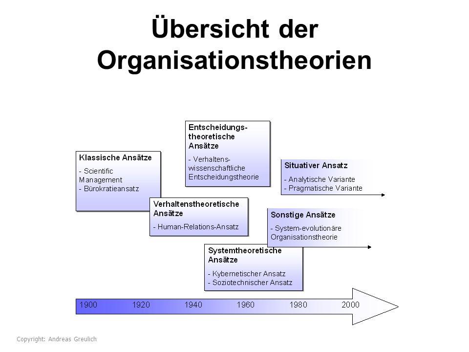 Übersicht der Organisationstheorien