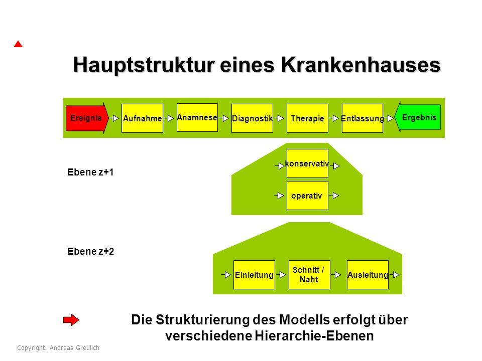 Hauptstruktur eines Krankenhauses