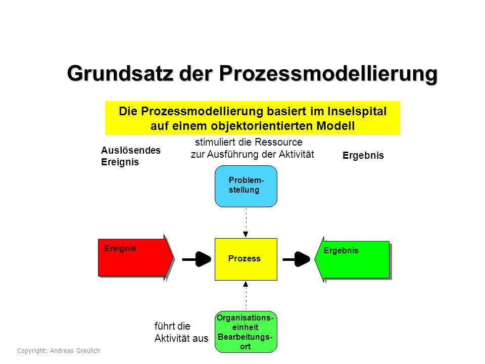 Grundsatz der Prozessmodellierung
