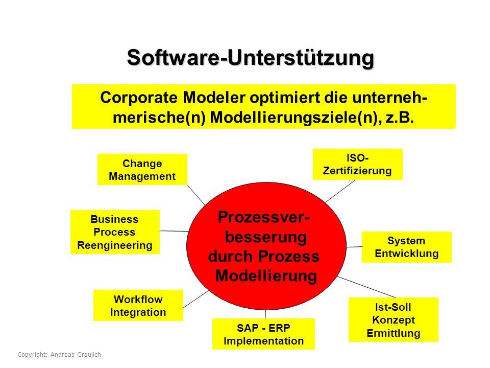 Software-Unterstützung