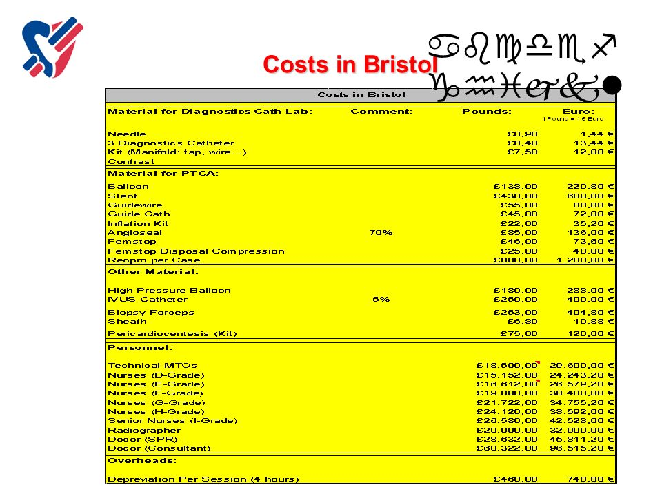abcdefghijkl Costs in Bristol Copyright Inselspital
