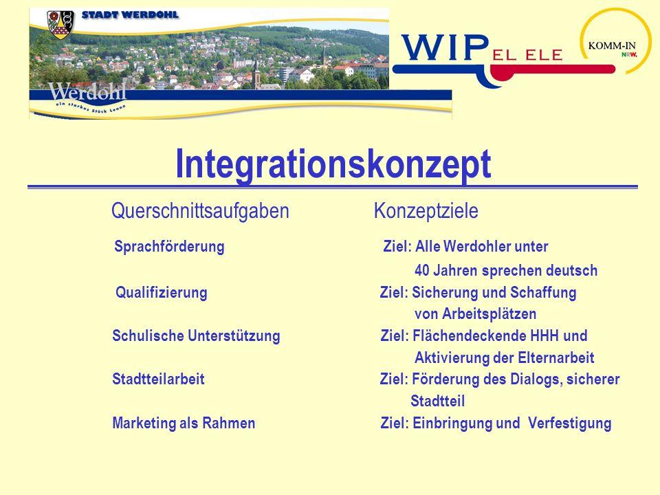 Integrationskonzept Querschnittsaufgaben Konzeptziele