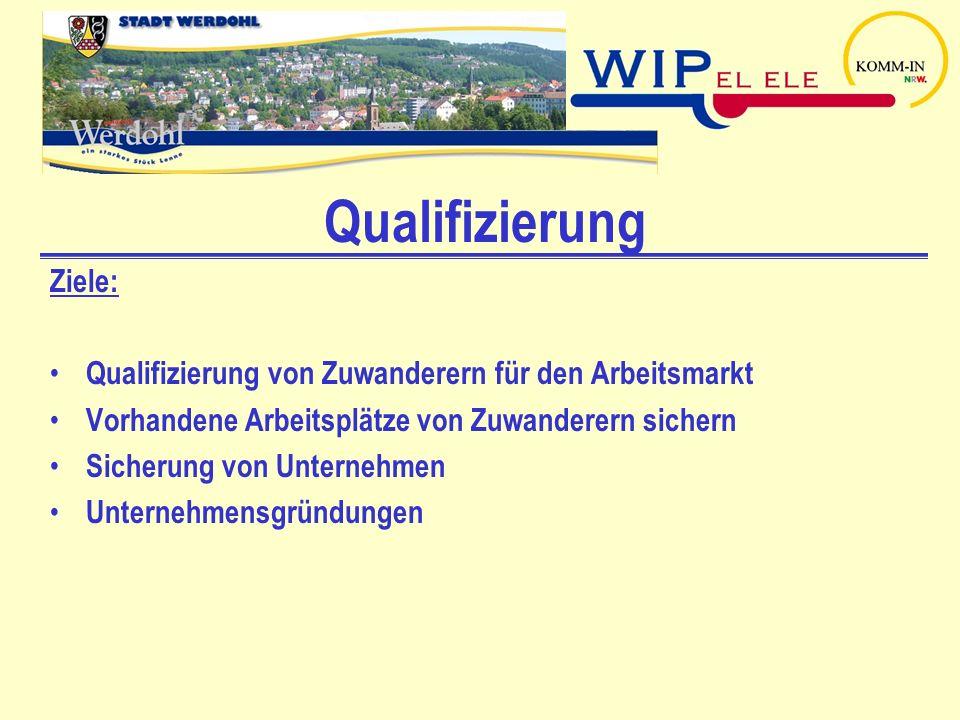 Qualifizierung Ziele:
