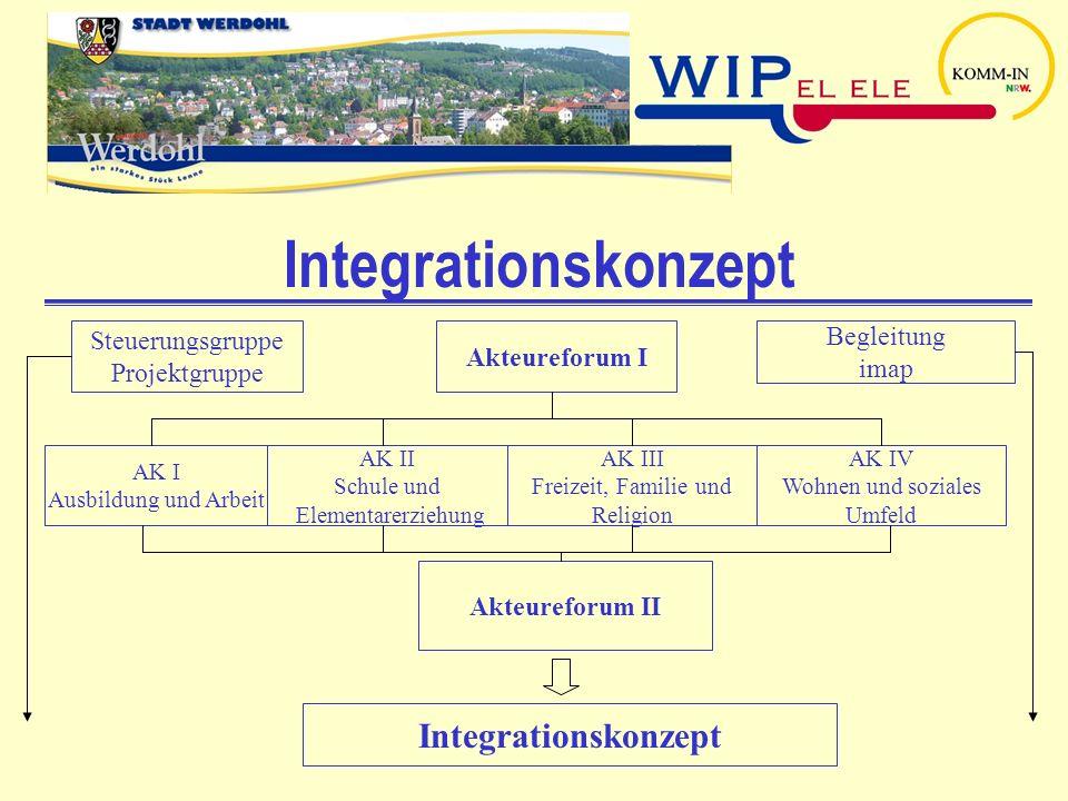 Integrationskonzept Integrationskonzept Steuerungsgruppe Begleitung