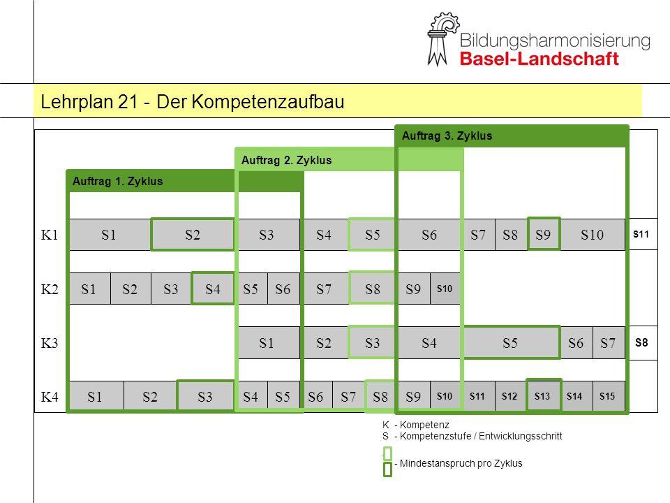 Lehrplan 21 - Der Kompetenzaufbau
