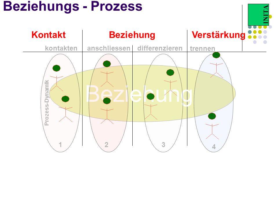 Beziehung Beziehungs - Prozess Kontakt Beziehung Verstärkung kontakten