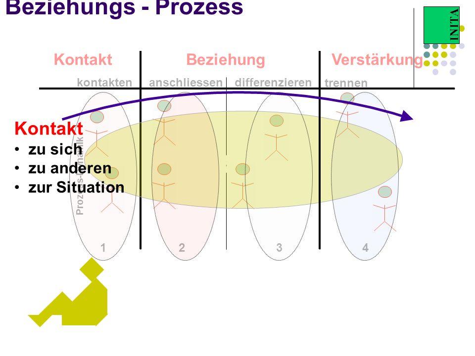 Beziehung Beziehungs - Prozess Kontakt Kontakt Beziehung Verstärkung