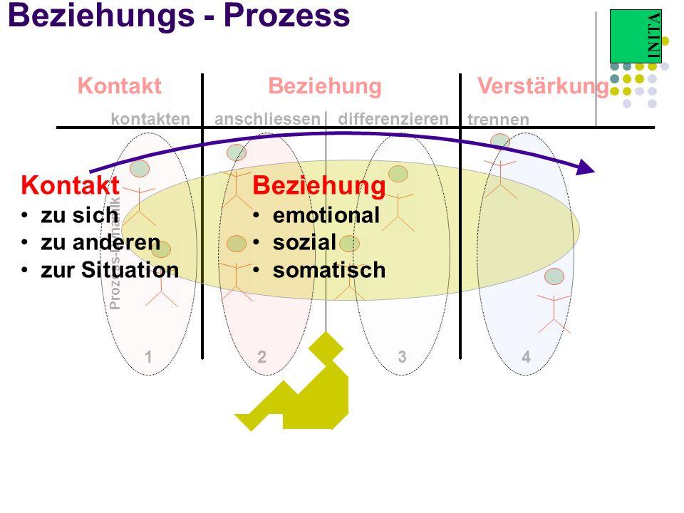 Beziehung Beziehungs - Prozess Kontakt Beziehung Kontakt Beziehung