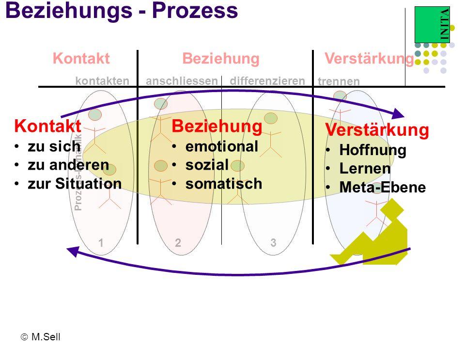 Beziehung Beziehungs - Prozess Kontakt Beziehung Verstärkung Kontakt