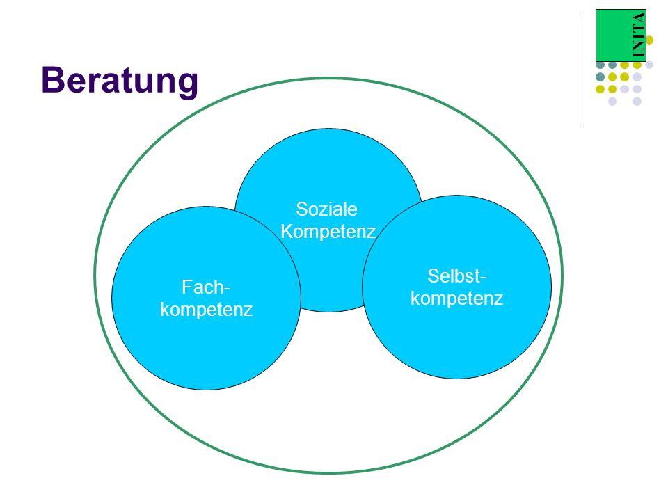 Beratung Soziale Kompetenz Selbst- kompetenz Fach-