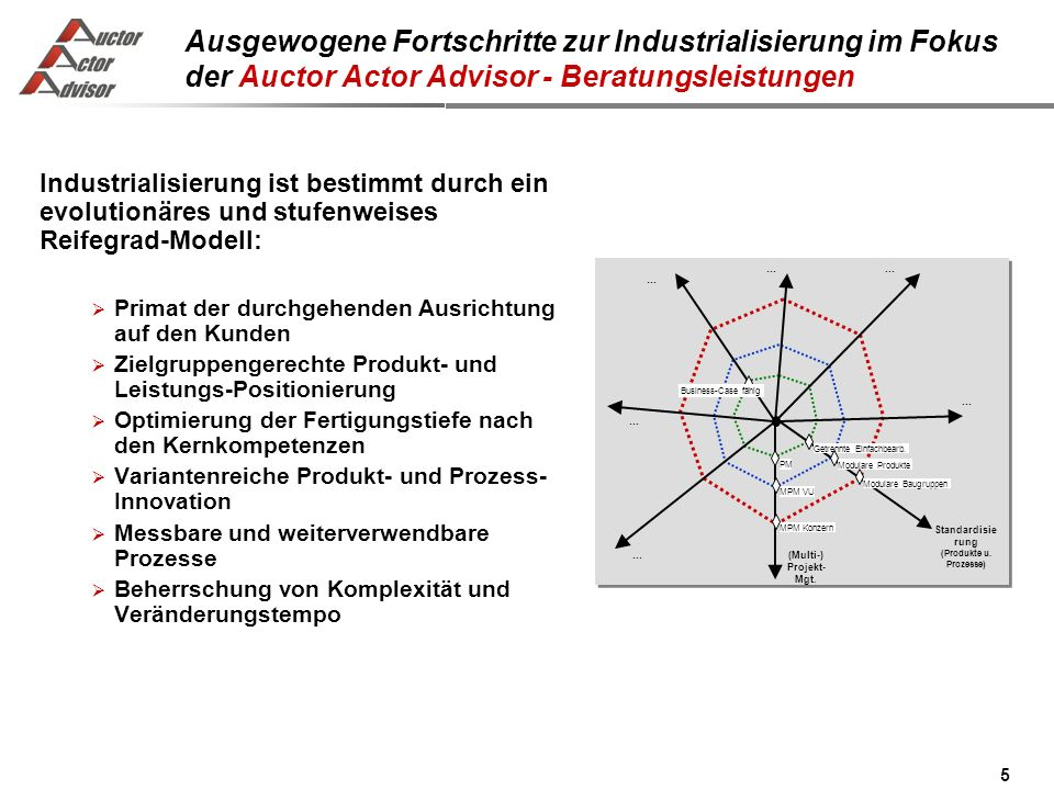 Standardisierung (Produkte u. Prozesse)