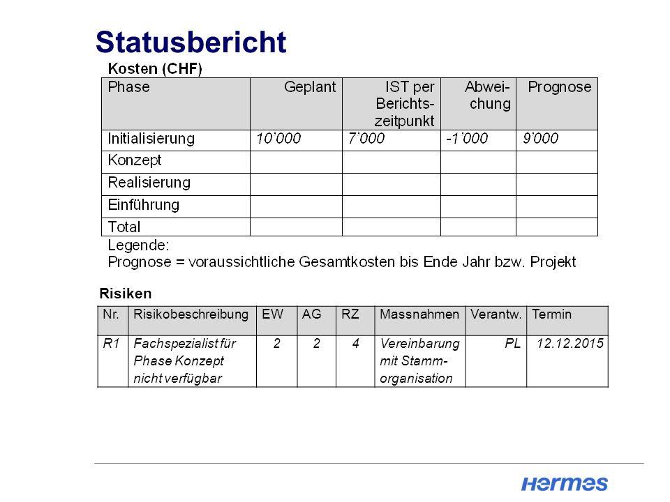 Statusbericht Risiken Nr. Risikobeschreibung EW AG RZ Massnahmen